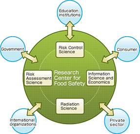 About Research Center for Food Safety