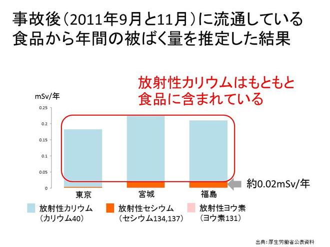 事故後(2011年9月と11月)に流通している食品から年間の被ばく量を測定した結果