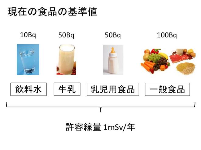 現在の食品の基準値