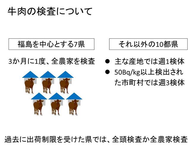 牛肉の検査について
