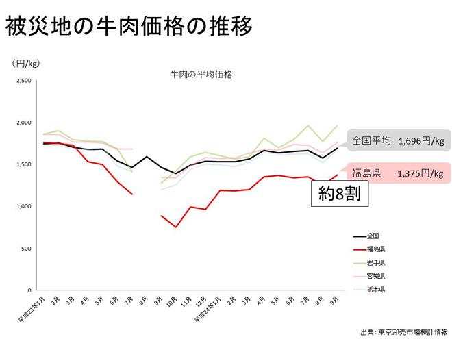 被災地の牛肉価格の推移