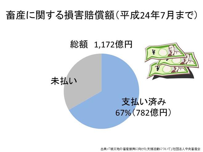 畜産に関する損害賠償額(平成24年7月まで)