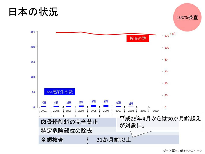 日本の状況