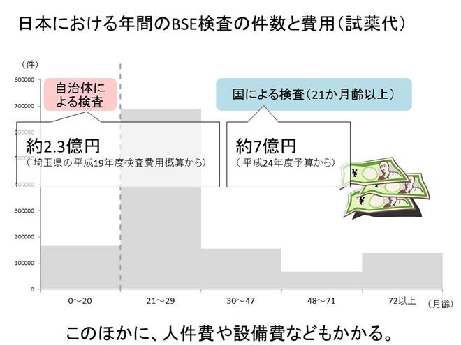 日本における年間のBSE検査の件数と費用(試薬代)