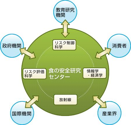 食の安全研究センター機構図